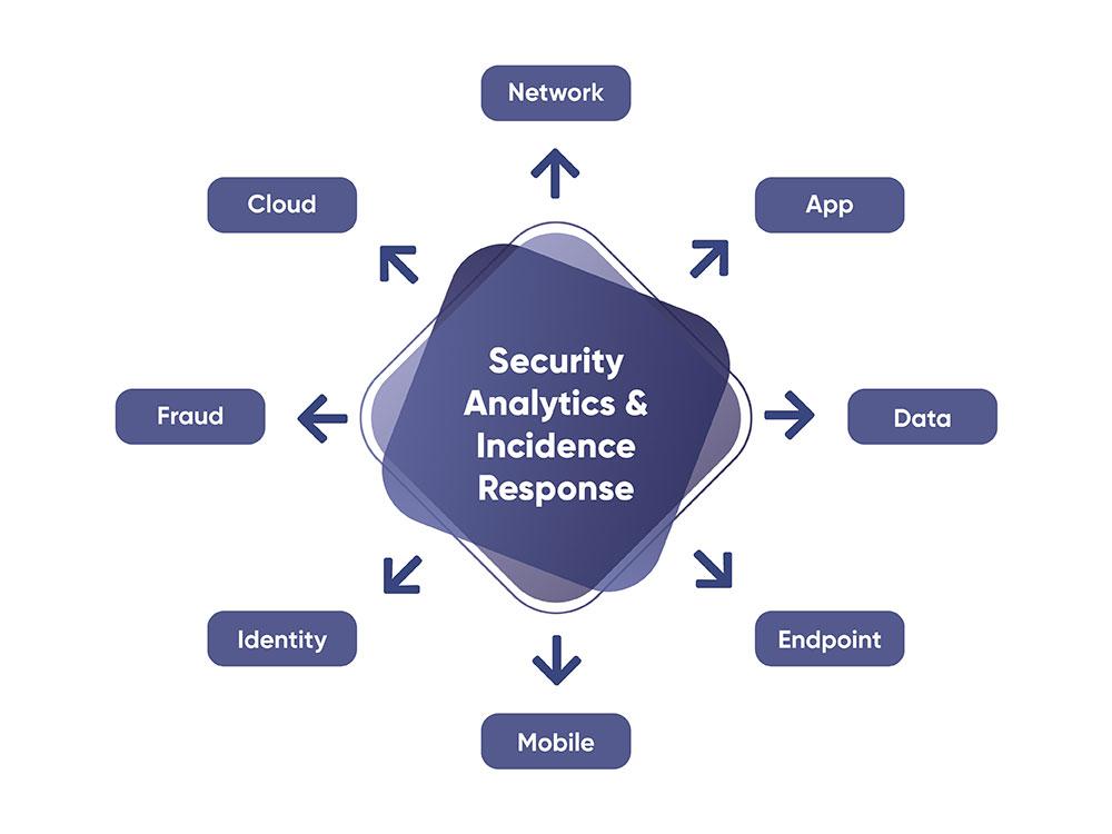 Ciberseguridad Focus Zero Trust
