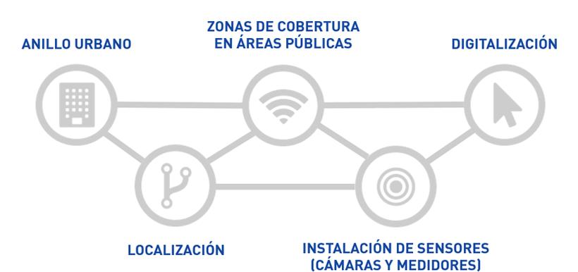 map ciudad inteligente