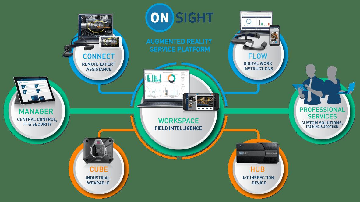 Plataforma de realidad aumentada industrial Onsight